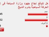 52%من القراء يستبعدون نجاح جهود وزارة السياحة فى إنعاش الحركة بشرم الشيخ