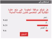 63%من القراء يتوقعون منح الحكومة 10% علاوة لغير الخاضعين للخدمة المدنية