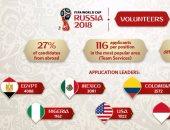 فيفا: مصر تتصدر قائمة الدول بين المتطوعين لكأسى العالم والقارات المقبلين