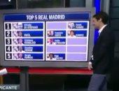 بالفيديو.. راؤول يختار نفسه ضمن أساطير ريال مدريد ويستبعد بوشكاش