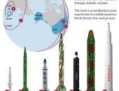 فورين بوليسى: صواريخ كوريا الشمالية قادرة على ضرب الأراضى الأمريكية