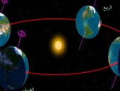 تعرف على أبرز الظواهر الفلكية المشاهدة بالعين المجردة فى أبريل × 7 معلومات
