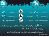كتاب وصف مصر: 74% زيادة فى الوحدات السكنية المنفذة خلال عامين