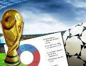 المركز الثقافى الروسى يعلن غدا عن الفائز بأول بطاقة لتشجيع منتخب مصر بالمونديال