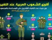 إنفوجراف.. مصر تتصدر قائمة أقوى الشعوب العربية فى حالة النفير العام للحرب