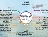 انفوجراف.. عملية سيناء 2018 الشاملة تواصل هزيمة الإرهاب على كل المحاور
