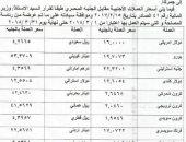 جمارك مطار القاهرة تبدأ العمل بالأسعار الجديدة لصرف العملات الأجنبية غدا