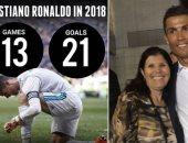 رونالدو يهاجم منتقديه بشدة.. ووالدته تستشهد بقوته الهجومية فى 2018