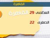 الأرصاد: طقس اليوم مائل للحرارة.. والعظمى بالقاهرة 29 درجة