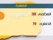 الأرصاد: الطقس شديد الحرارة اليوم.. والعظمى بالقاهرة 38 درجة