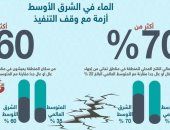 إنفوجراف.. 60% من سكان الشرق الأوسط يعيشون فى مناطق تعانى اجهاد مائى