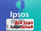 موجز أخبار الـ10.. إغلاق إبسوس للخدمات الاستثمارية نهائيا بمصر وإحالتها للنيابة