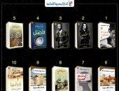 """تعرف على قائمة الأكثر مبيعا بـ""""المصرية اللبنانية"""" لشهر مارس.. العشماوى يتصدر"""