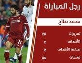 جماهير ليفربول تختار محمد صلاح أفضل لاعب أمام روما