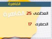 الأرصاد: استمرار الطقس غير المستقر.. وتوقعات بسقوط أمطار على القاهرة