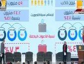 شباب البرنامج الرئاسى يحللون نسب المشاركة فى انتخابات مصر خلال 13 سنة