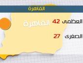 الأرصاد: طقس اليوم شديد الحرارة .. والعظمى بالقاهرة 42 درجة
