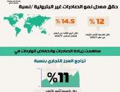 التخطيط: تراجع العجز التجارى 11% بسبب زيادة الصادرات وانخفاض الواردات
