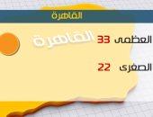 الأرصاد:طقس اليوم مائل للحرارة نهارا لطيف ليلا..والعظمى بالقاهرة 33درجة