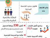 7 برامج انتهت منها الحكومة ضمن تطبيق الخدمة المدنية.. تعرف عليها