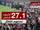 فيديو.. 27 مليون لاجئ حول العالم نصفهم من الأطفال.. والسوريون فى الصدارة