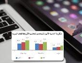 """علاقة الأميين بالتكنولوجيا فى مصر..""""المحمول"""" لا يفارق 44% منهم..تدنى استخدام الحاسب الآلى والإنترنت لـ3% فقط..دراسة تحذر من الإنعزال وتوصيات بإيجاد بدائل لتوصيل الرسائل الإعلاميـة ورفع الوعى"""