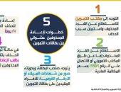 5 خطوات لإعادة المحذوفين عشوائيا من بطاقات التموين.. تعرف عليها