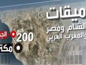 فيديو.. لو انت حاج مصرى أو شامى أو مغربى اعرف مكان إحرامك