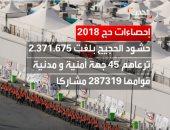 2 مليون و 371 ألفا و675 حاجا ترعاهم 45 جهة أمنية ومدنية بالسعودية