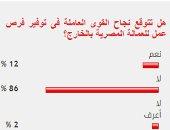 86%من القراء يستبعدون نجاح القوى العاملة فى توفير فرص عمل للمصريين بالخارج