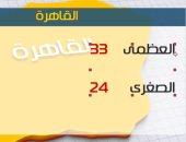 طقس اليوم معتدل على السواحل الشمالية.. والعظمى بالقاهرة 33 درجة