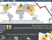 دراسة لصندوق النقد: نمو اقتصاد مصر أكثر من ضعف المتوقع للشرق الأوسط