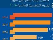 صفحة رؤية مصر: القاهرة تصل للمركز الـ 30 عام 2030 بمؤشر التنافسية العالمية