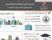 إنفوجراف.. 355 مشروعا بتكلفة 20 مليار جنيه لتطوير التعليم العالى والبحث العلمى