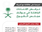 إنفوجراف.. هكذا ردت الخارجية السعودية على موقف مجلس الشيوخ الأمريكى من المملكة