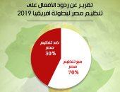 شارك برأيك.. من يفوز بتنظيم أمم أفريقيا 2019 مصر أم جنوب أفريقيا؟