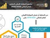 إنفوجراف.. تعرف على ملامح مشروع الموازنة الأولى للعام المالى 2019-2020