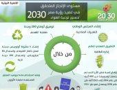 إنفوجراف.. جهود الدولة المصرية لتحسين نوعية الهواء ضمن رؤية 2030