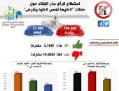 """دار الإفتاء: 84% يرفضون حملة """"خليها تعنس"""" و16%يؤيدون"""