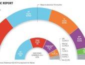 استطلاعات رأى الانتخابات الإسبانية تتفق على الفائز وتختلف على رئيس الحكومة