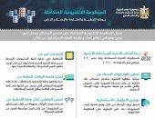 إنفوجراف.. التخطيط تعلن عن 8 أهداف للمنظومة الإلكترونية المتكاملة