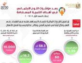 """انطلاق فعاليات الملتقى الأول لاستراتيجيات  """"الاقتصاد الأخضر """" 29 سبتمبر"""