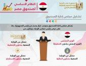 وزيرة التخطيط: صندوق مصر يمثل صندوقاً استثمارياً سيادياً مملوكاً بالكامل للدولة