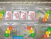 """إنفوجراف.. النمو الاقتصادى يدفع """"موديز"""" لتثبيت نظرتها الإيجابية لقطاع مصر المصرفى"""