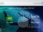 السعودية الأولى عربيا والـ13 عالميا فى مؤشر الأمم المتحدة للأمن السيبرانى