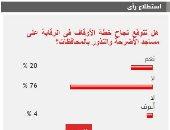 76%من القراء يستبعدون نجاح الأوقاف فى الرقابة على مساجد الأضرحة والنذور