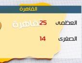 الأرصاد: طقس اليوم معتدل على معظم الأنحاء.. والعظمى بالقاهرة 25 درجة