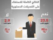 انفوجراف.. النتائج الكاملة للاستفتاء على التعديلات الدستورية