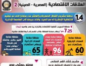 """إنفوجراف.. العلاقات الاقتصادية المصرية الصينية تدعم مبادرة """"الحزام والطريق"""""""