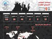 """مؤشر الإرهاب يحذر من تحول سوريا لساحة جديدة بين """"القاعدة وداعش"""""""